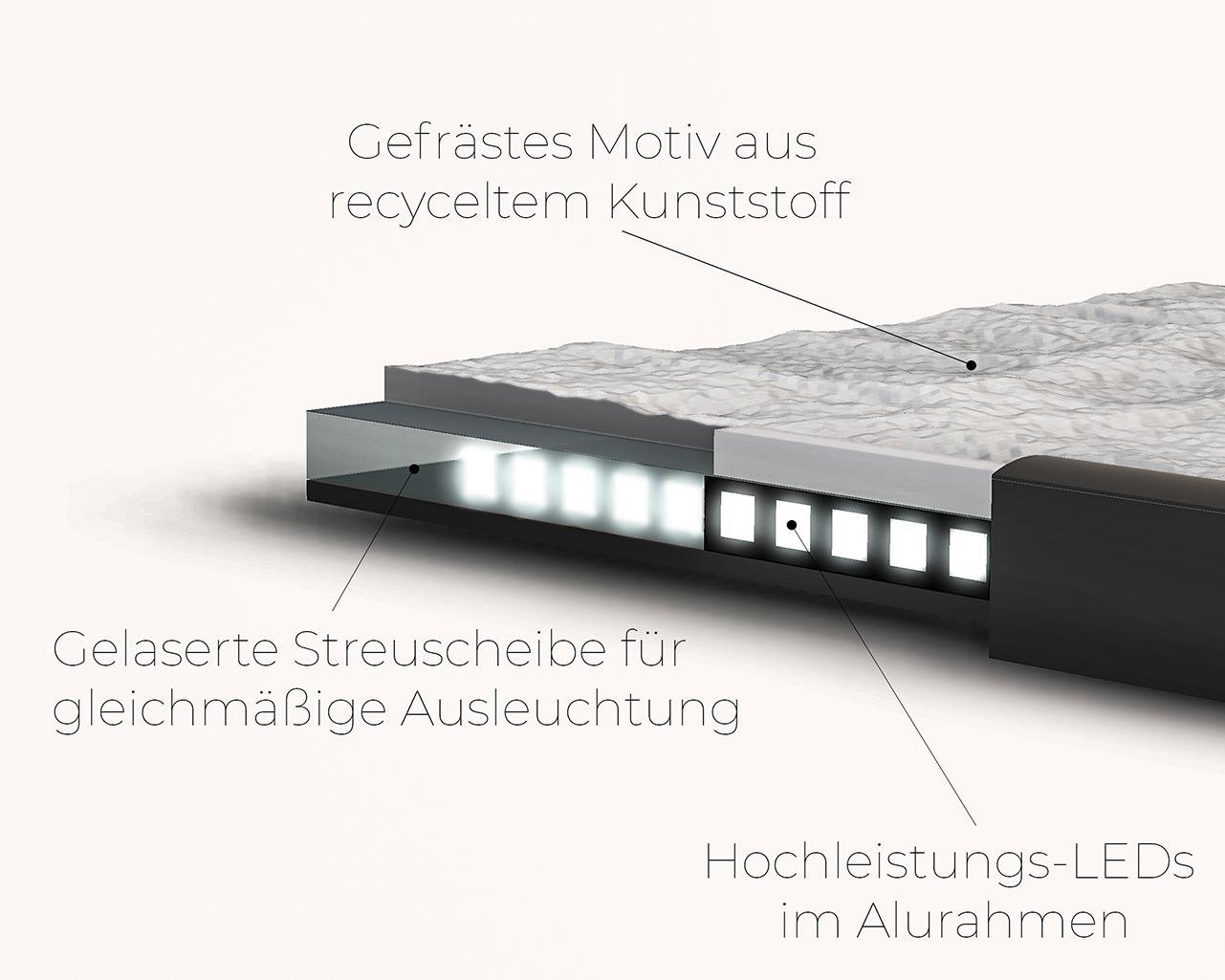 Lumitrast 3D-Leuchtbild Aufbau
